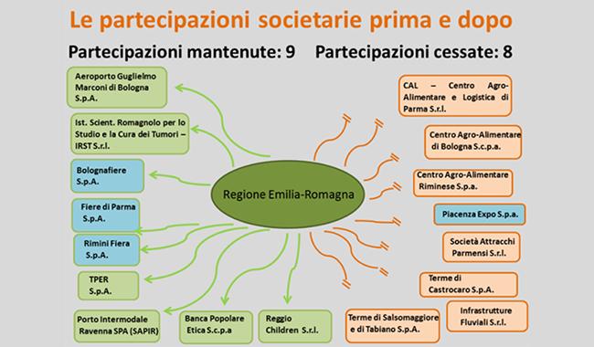 La Regione ribadisce: unica Fiera tra Bologna, Parma, Rimini e Piacenza