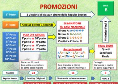 Parma, nuovo regolamento Lega Pro: può salire anche la decima classificata