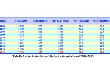Nati a Parma: uno su tre è straniero. Sono 487 su 1663