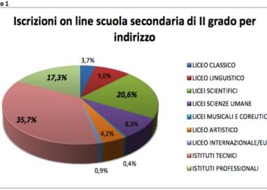 Gli studenti parmigiani preferiscono gli Istituti tecnici ai licei