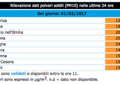 Parma: pm10 stabile a 180. Alcune città superano quota 200