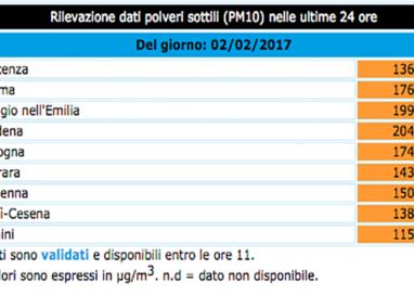 2 febbraio: pm10 a Parma scende sotto i 180, ma di poco