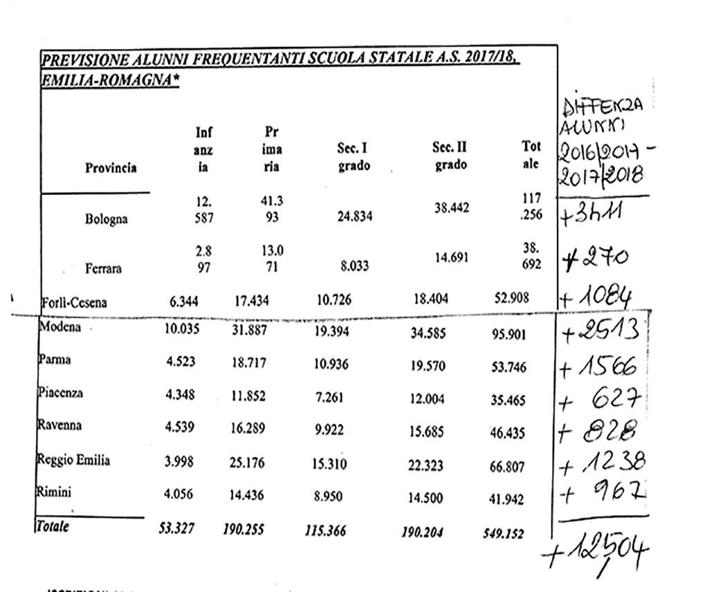 tabelle organici scuola