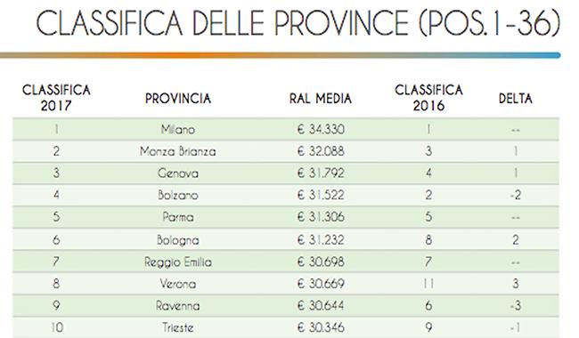 Stipendi, Parma quinta provincia italiana in cui si guadagna di più