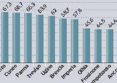 Rating pubblico, Parma è il terzo Comune più trasparente d'Italia