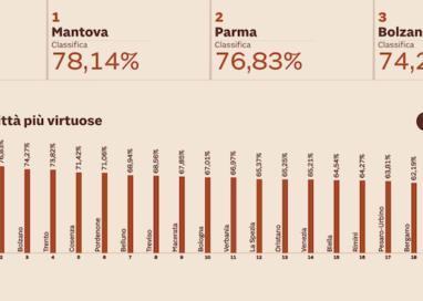 Città verdi in Italia: Parma seconda dietro solo Mantova