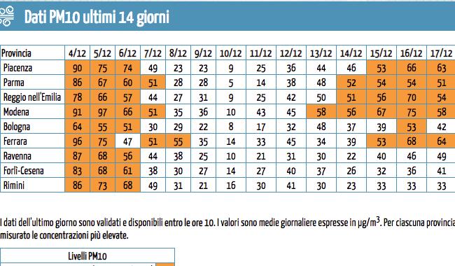 Pm10: Parma supera la soglia da 4 giorni. Ma va peggio in altre città