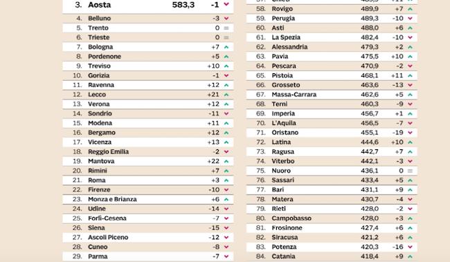 Qualità della vita: Parma scende di sette posizioni, al 29esimo posto