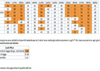 PM10: valori in diminuzione, ma sempre al limite