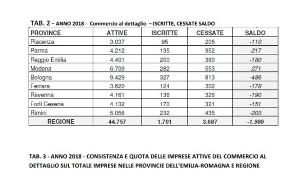 Nel 2018 Parma seconda in regione per perdita di imprese