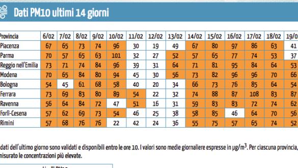 A Parma l'aria migliora… nelle altre città no!