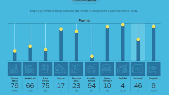 Stabilità finanziaria: Parma è la terza città d'Italia